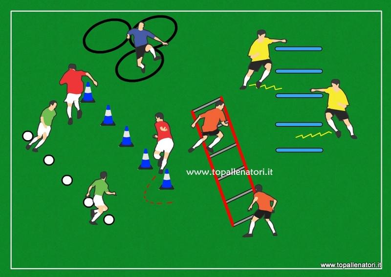 Schemi Elettrici Di Base : Le capacità coordinative nel giovane calciatore