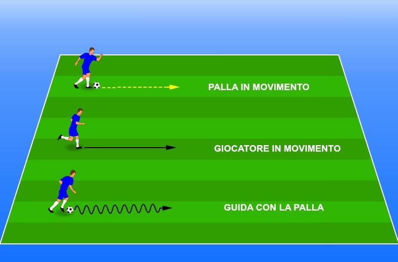Calcio dilettante allenamenti e gestione tecnico tattico for Sono due in una partita di calcio