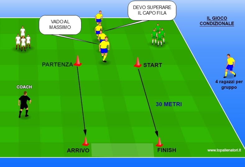 L'accelerazione nel calcio