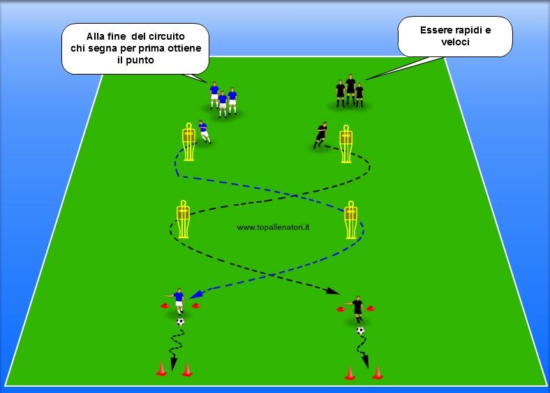 circuito di rapidità nel calcio