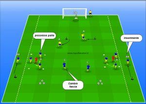 Esercitazione offensiva nel modulo 4-4-2