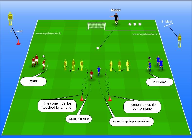 Top Allenatori allenare la rapidità nel calcio