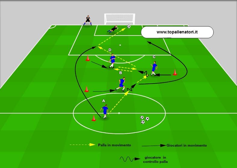 Top Allenatori esercitazione calcio