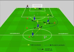 esercitazione calcio tecnica e tattica nel sistema di gioco
