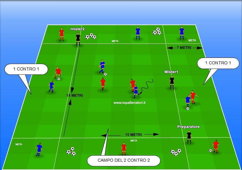 1 contro 1 e 2 contro 2 nel calcio