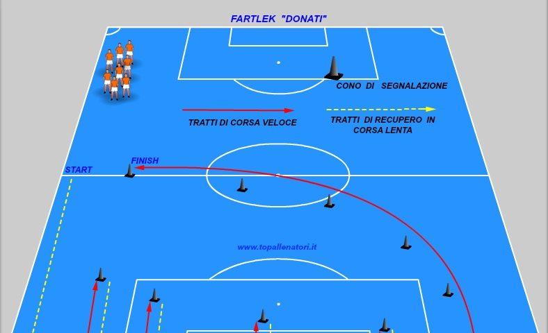 fartlek nel calcio