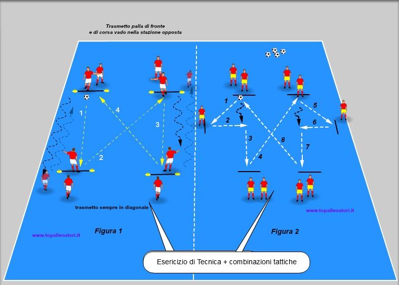esercizio di tecnica e tattica nel calcio