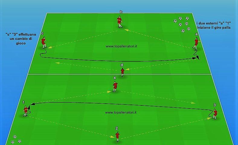 esercizio di giro palla e cambio di gioco