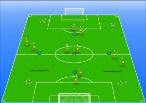 Allenamento tecnico tattico calcio