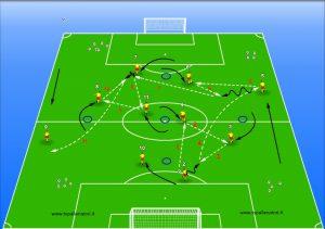 Esercizio tecnico tattico calcio