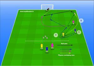 football drill overlapping runs