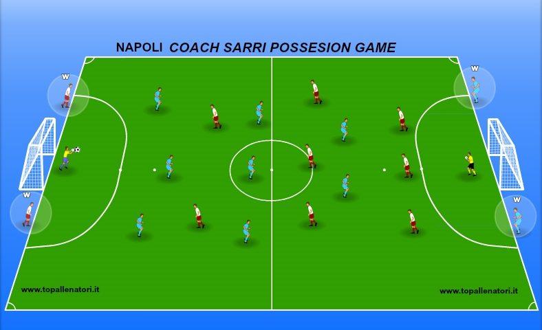football drills of coach sarri Napoli