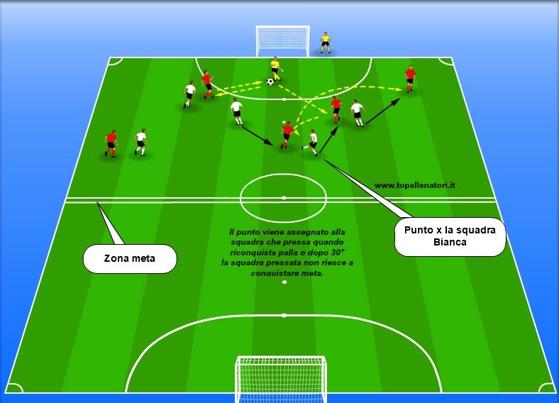 partite a tema pressing calcio